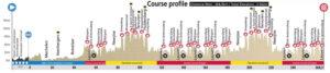 Perfil de la Prueba de Ruta de los Mundiales de Ciclismo de Ruta UCI 2021