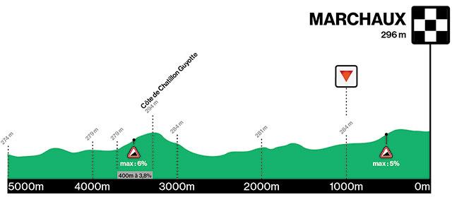 Perfil de los Ultimos Kilómetros de la Classic Grand Besançon Doubs 2021
