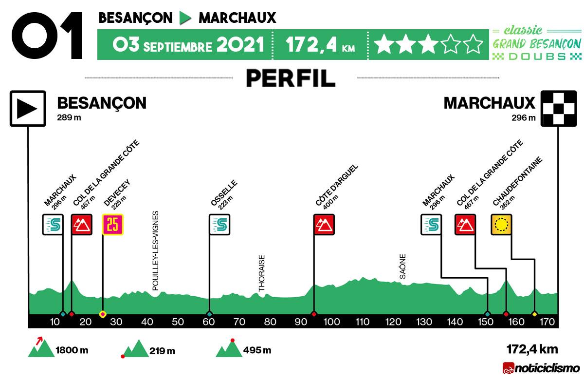 Classic Grand Besançon Doubs 2021 - Perfil