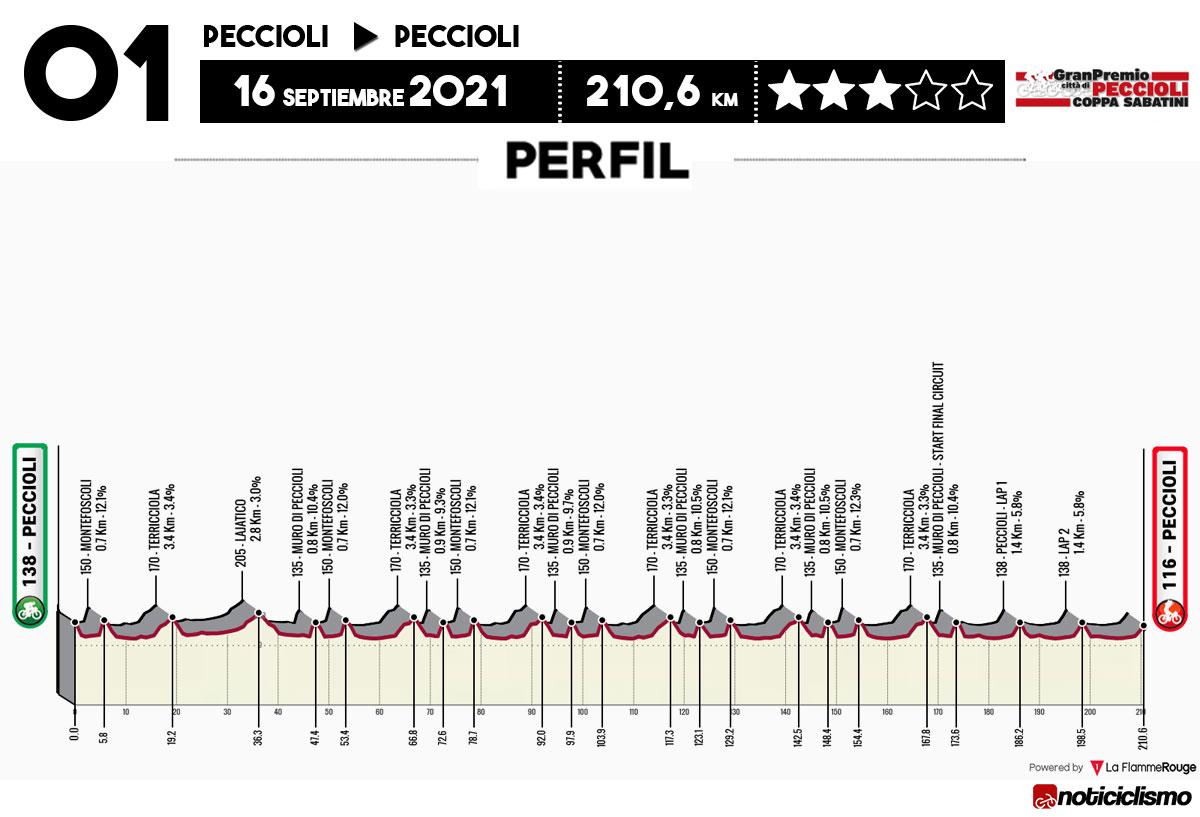 Coppa Sabatini 2021 - Perfil