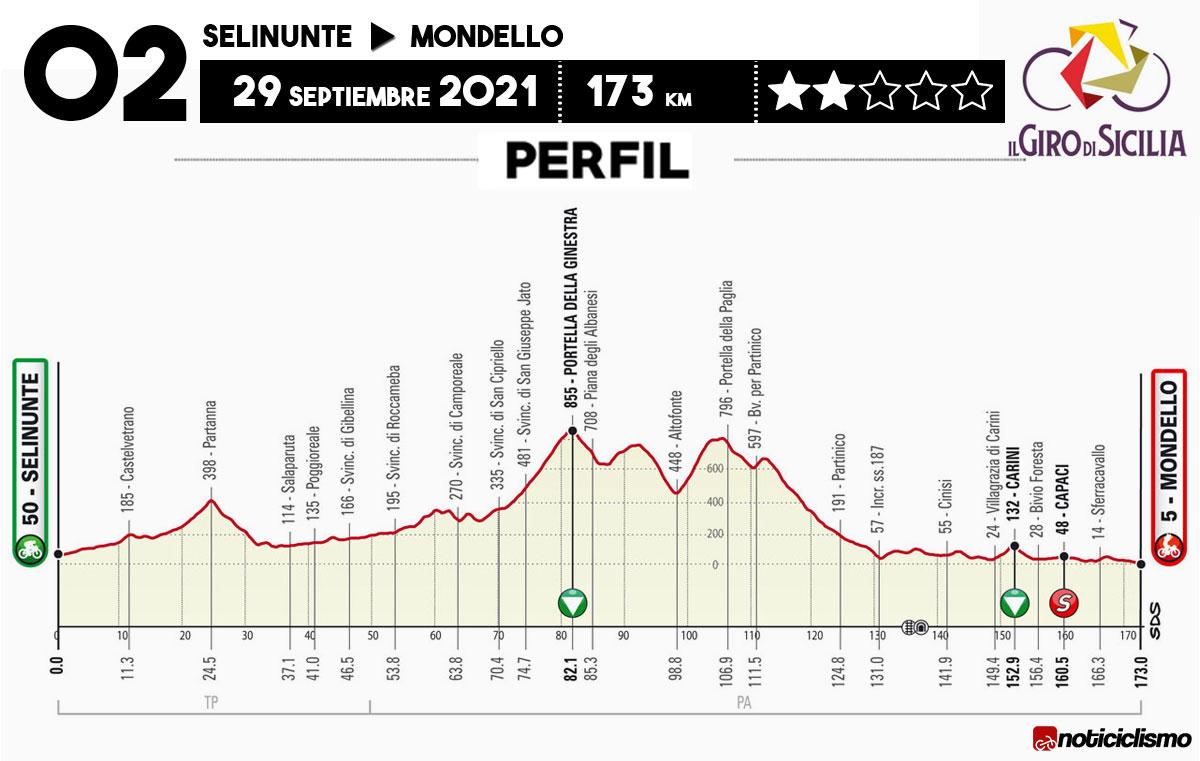 Giro di Sicilia 2021 - Etapa 2