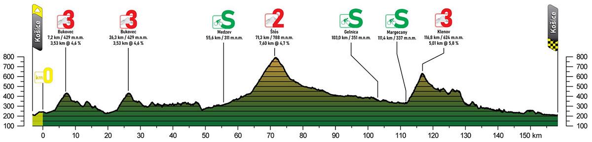 Tour de Eslovaquia 2021 - Etapa 1