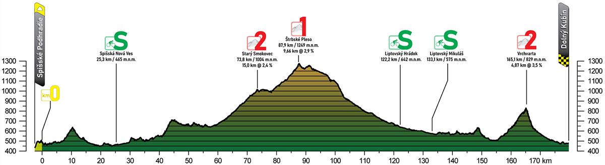 Tour de Eslovaquia 2021 - Etapa 2