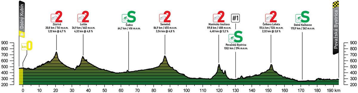 Tour de Eslovaquia 2021 - Etapa 3