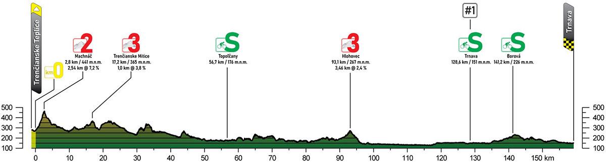 Tour de Eslovaquia 2021 - Etapa 4