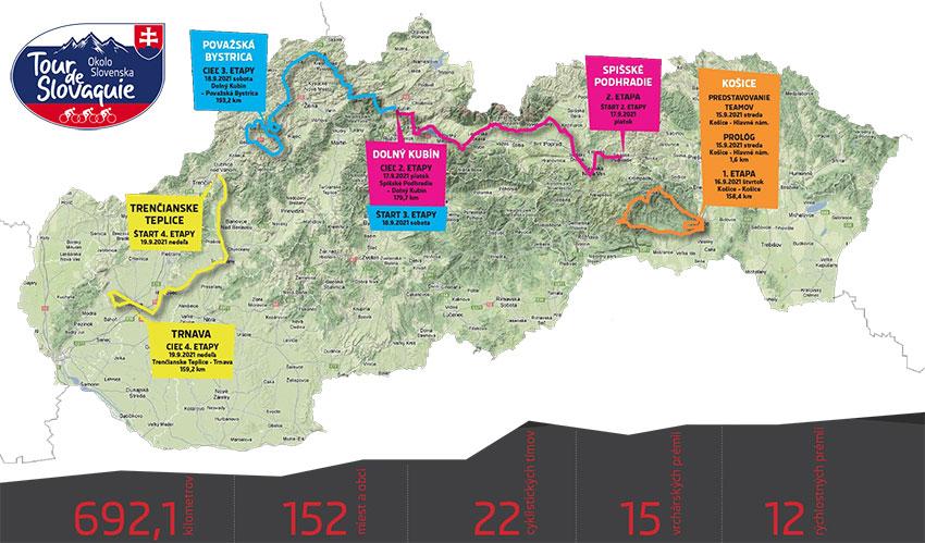 Recorrido del Tour de Eslovaquia 2021