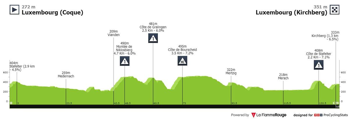 Tour de Luxemburgo 2021 - Etapa 1