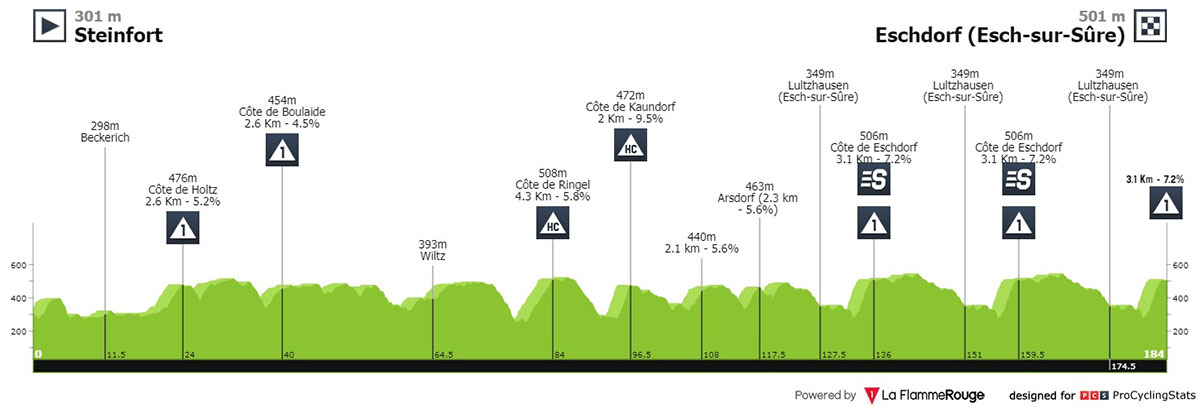 Tour de Luxemburgo 2021 - Etapa 2