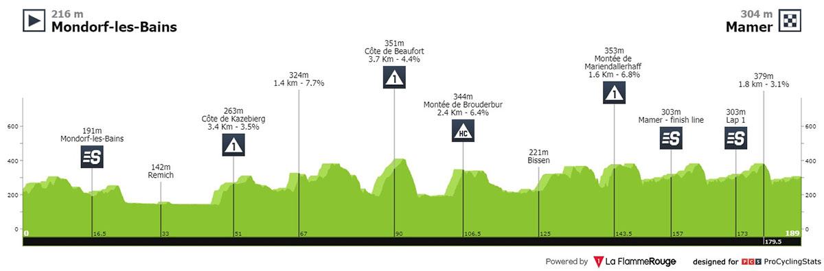 Tour de Luxemburgo 2021 - Etapa 3