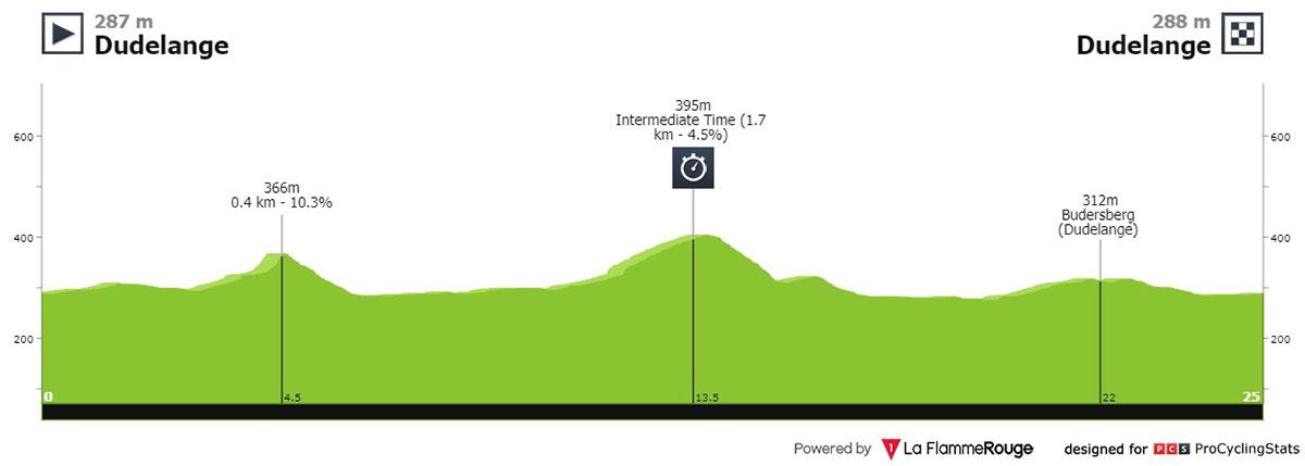 Tour de Luxemburgo 2021 - Etapa 4