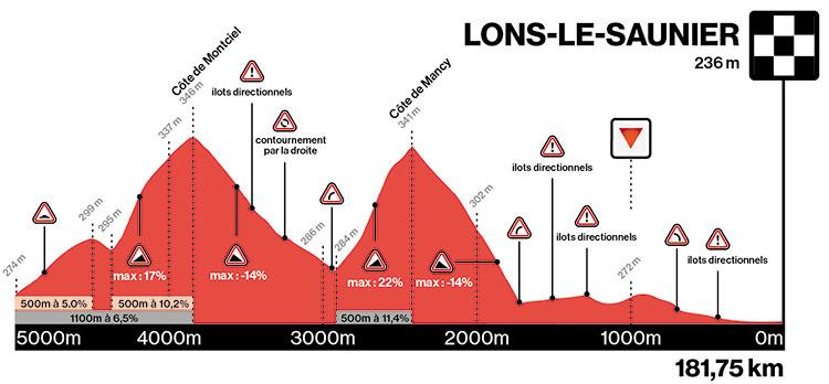 Perfil de los últimos kilómetros del Tour du Jura 2021