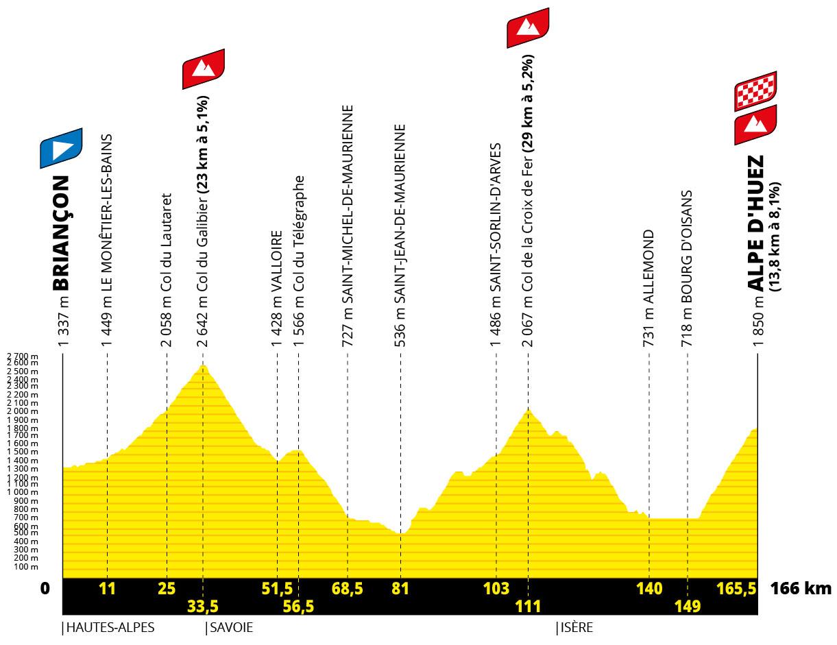 Tour de Francia 2022 - Etapa 12