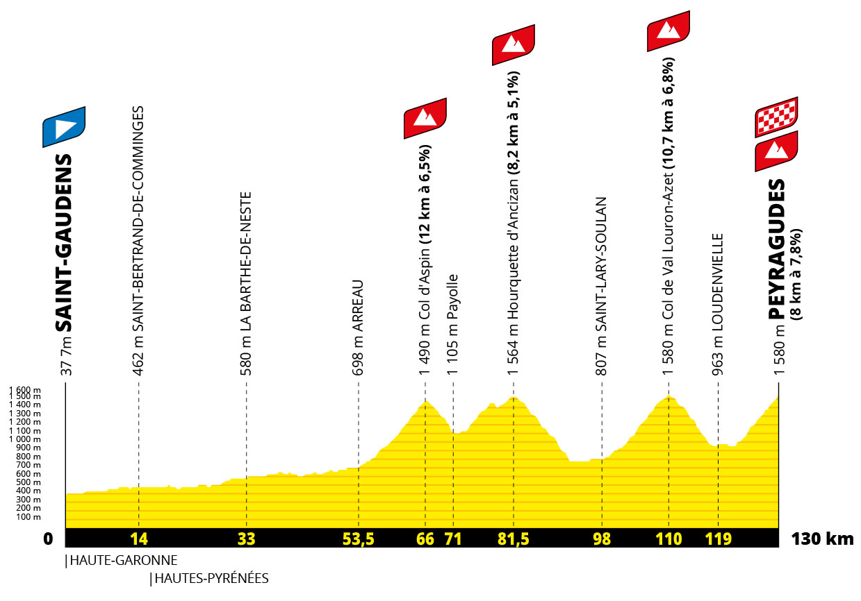 Tour de Francia 2022 - Etapa 17