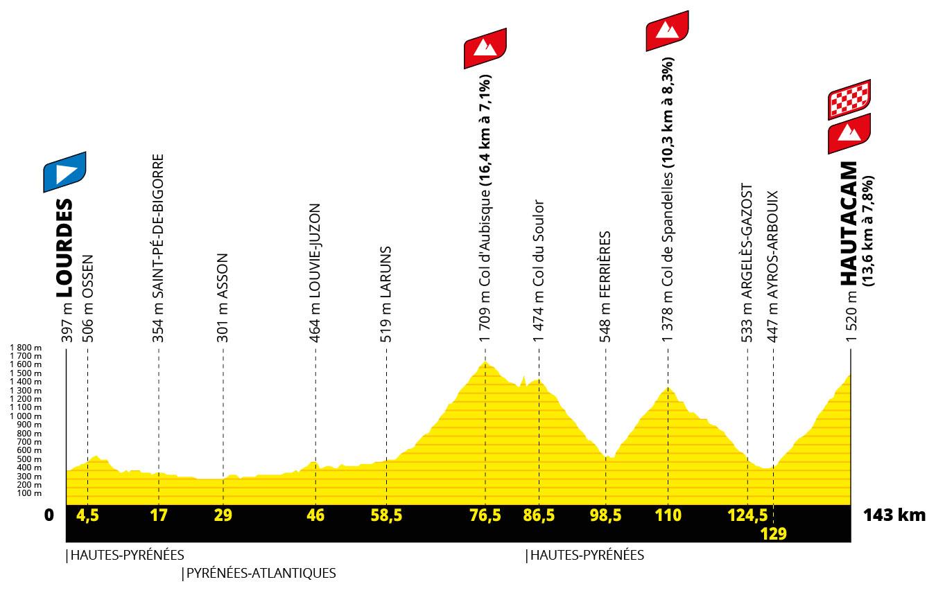 Tour de Francia 2022 - Etapa 18