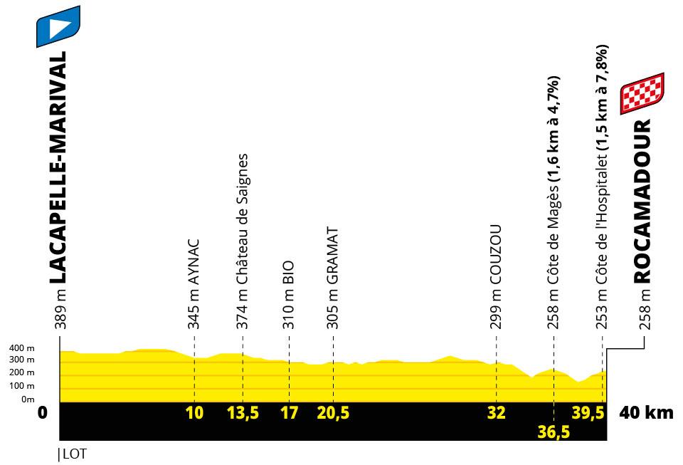 Tour de Francia 2022 - Etapa 20