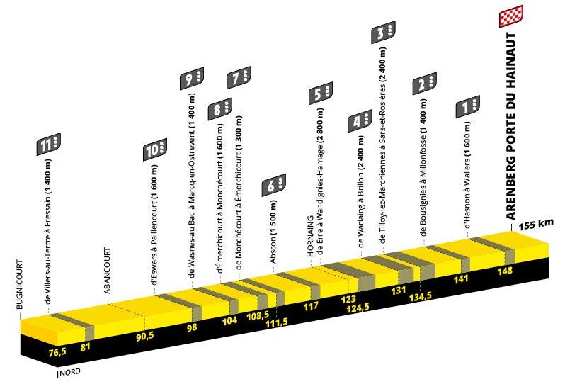 Tour de Francia 2022 - Etapa 5
