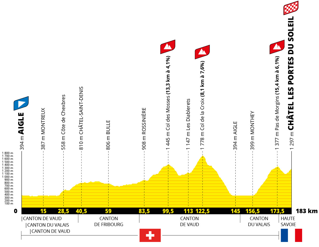 Tour de Francia 2022 - Etapa 9